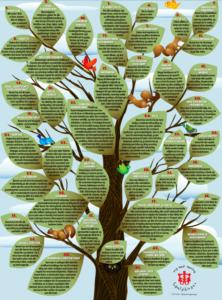 viser bilde av plakaten med FNs Barnekonvensjon