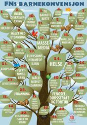 Bildet viser plakat med FNs Barnekonvensjon, overskrifter til artiklene